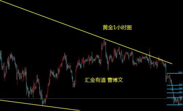 汇金有道-曹博文:黄金第二波下跌后的反弹高空机会