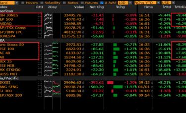 FXTM富拓:欧洲股市终于跟上美股的上涨步伐