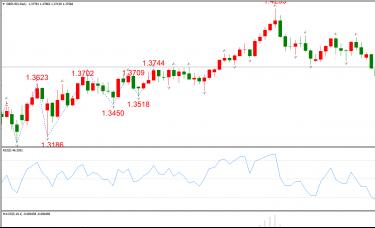 ATFX晚评0416:欧元、黄金、原油、美股,中线D1