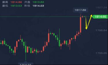 谭鑫晟:5.7黄金冲天炮迎非农 日内走势分析操作建议解套