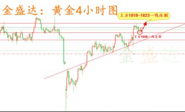 金盛达:8.31黄金原油日内操作策略及行情策略分析