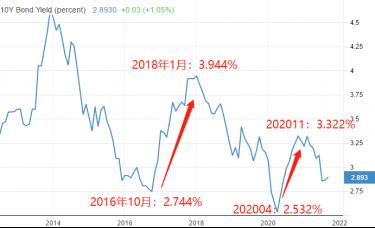 ATFX港股:国债利率若回升,有7.5成概率提振银行股股价