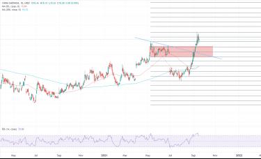 ATFX港股:煤炭板块强势后调整,中国神华遭遇顶部压力