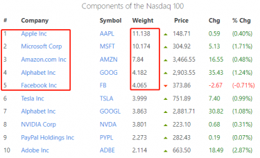 ATFX:纳斯达克100指数,与五大权重股(FAANG)