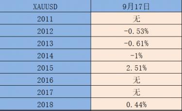 ATFX:过去十年,黄金在9月17日的涨跌汇总