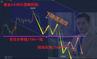李鸿涛:9.20黄金探底回升是否抄底机会?后市是涨是跌?
