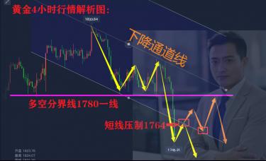 李鸿涛:9.20黄金反弹无力为何阴跌不断?后市黄金还会涨吗?