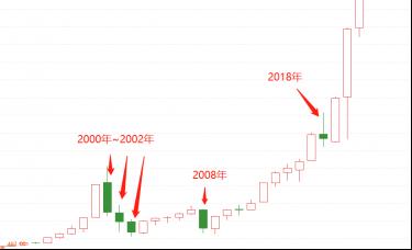 ATFX:纳指近期高位回落,机会还是风险?