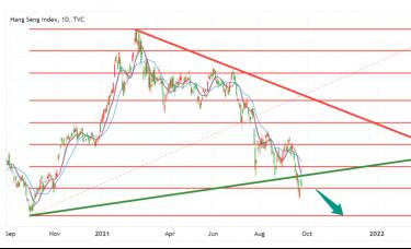 ATFX恒指追踪:亚洲股市因中国危机削弱信心而不安