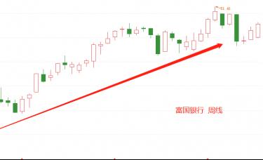 ATFX港股:招商银行周线级别现筑顶信号