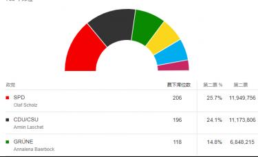 ATFX:德国大选初步计票结果公布,SPD获得席位最多