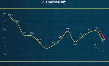 ATFX:非农就业报告来袭,9月爆冷后10月或符合预期