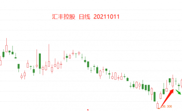 ATFX港股:汇丰控股连续四个交易日跳涨开盘
