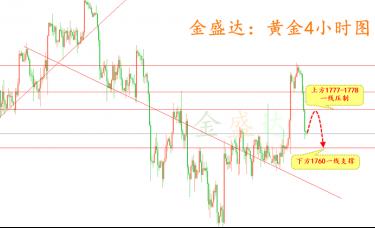 金盛达:10.16黄金原油操作策略及下周行情趋势解析