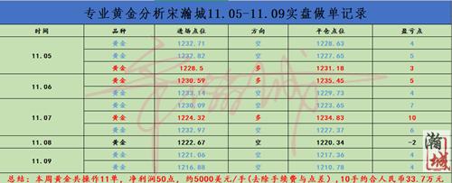 11.05-11.09交易总结.png
