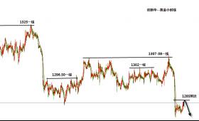 张新华:黄金大跌后还需修正!澳美弱势还有新低!