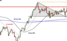 嘉盛集团: FTSE涨势强劲上看历史新高,关注斐波纳契扩展位