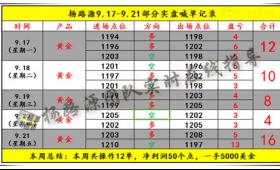 杨路源:9.23本周黄金交易总结,9.24周一黄金走势分析操作及解套
