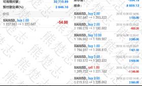熊楚志:黄金日线级别多头开启,10.16黄金操作建议