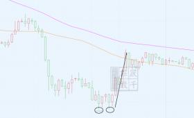 卢辰千:什么是小三交易法?1.22短线交易如何看盘底盘顶?