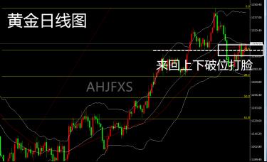 AHJFXS:3.20斐波那契回调线失效,黄金阴阳循环!