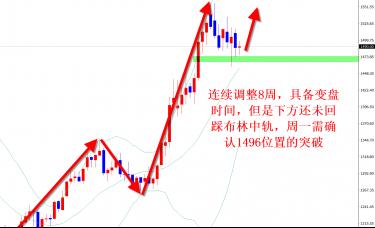 关渝禾:10.19黄金区间沉浮,多空48点利润回顾,下周趋势解析