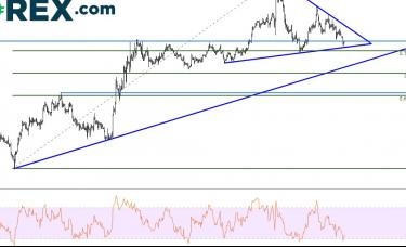 嘉盛集团:经济数据糟糕,英镑/美元考验对称三角形下轨