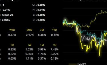 嘉盛集团:新西兰企业信心自11年低点回升,纽元/日元有望回踩12月高点