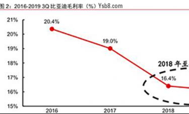 """比亚迪从封闭走向开放,""""刀片电池""""采用GCTP易胜博科技技术,享受中国新能源汽车市场的红利"""