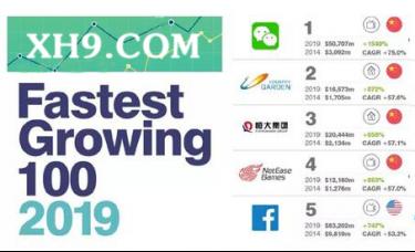 新濠天地文化财经:2019全球价值增长最快品牌100强,中国品牌表现突出