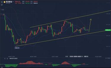 李生论金:美元牵制金银涨跌,金价短线将再反弹