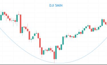 ZFX山海证券:投资者静待行情催化剂 华尔街三大指数震荡整理