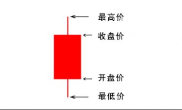 谢思芸:新手炒黄金看不懂K线图怎么办?教你三分钟学会全部形态!
