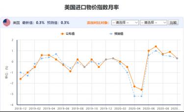 百味财经:美国进口物价指数月率今日公布