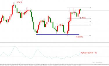 ATFX:澳洲联储降息15基点,基准利率创出历史新低