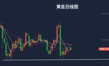 赵寅然:11.18黄金震荡反复静待市场刺激爆发,今日行情走势分析