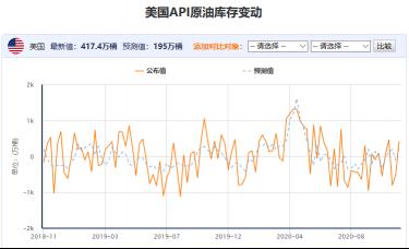 百味财经:API原油库存超预期增加417万桶