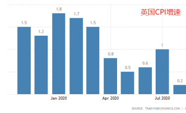 ATFX:英国10月CPI为0.7%,经济复苏依旧困难重重