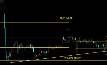 汇金有道-曹博文:黄金1小时级别的趋势线支撑