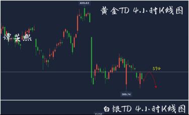谭芸熙:黄金多头再次被碾压,日内黄金白银TD操作高空为主!