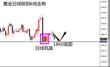 赵博文:黄金一波波的下跌回撤,惧怕吗?