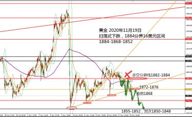 何小冰:黄金1864续跌看新低,原油高空不变 11.19