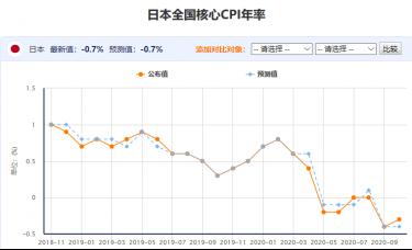 百味财经:日本全国核心CPI年率坚定地徘徊在零值以下