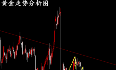 冷艺婕:11.20黄金蓄势破低日内右侧交易 原油短多