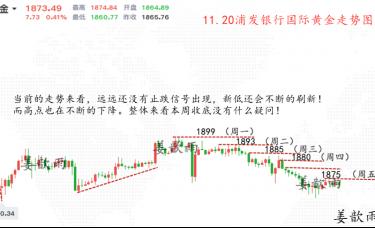姜歆雨:金银上涨乏力结构偏空,三批做空卖家!即将冲高回落!