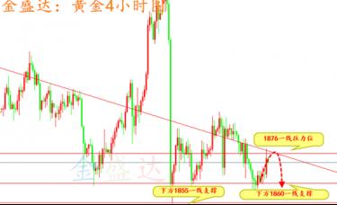 金盛达:浅谈黄金原油白银交易心态及下周操作策略