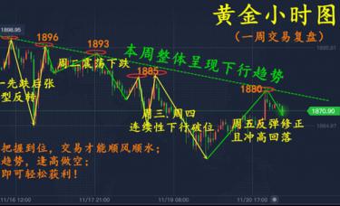 辰逸凛:黄金收盘1870后,接下来行情将怎么走?黄金后市走势深度解析!