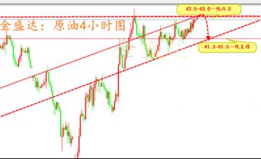 金盛达:下周黄金原油白银操作指导策略