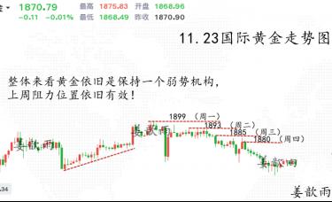 姜歆雨:金银买入、卖出还是持有?后市的趋势风险,你需要清楚