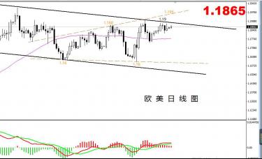 【欧美篇】:欧美涨势乏力,1.18依旧是关键点位